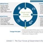 NASCIO Report Outlines 'Four Forces' CIOs Should Consider for Legacy Modernization